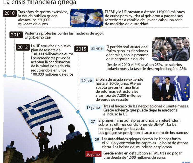 INFOGRAFÍA: Cronología de la crisis griega