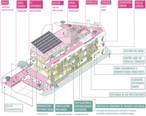 cohousing ecosocial model: Entrepatios - Madrid 2
